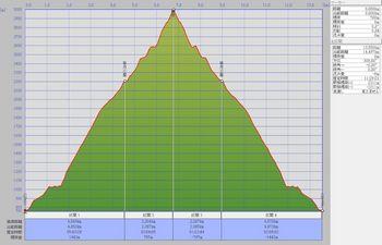 剣岳(馬場島_1泊ルート)縦断図.jpg