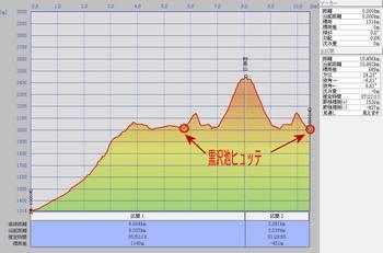 妙高山 縦断図.jpg