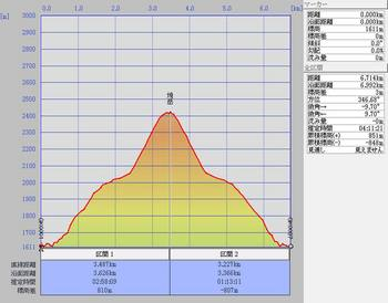 焼岳 縦断図.jpg