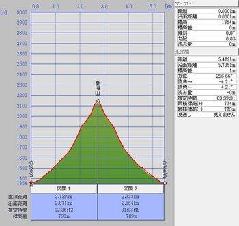 皇海(計画)縦断図.jpg