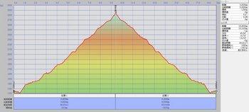 空木岳縦断図.jpg