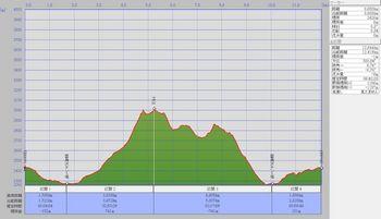 立山(雷鳥沢テント泊ルート)縦断図.jpg