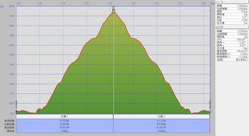雨飾山(左ルート)縦断図.jpg
